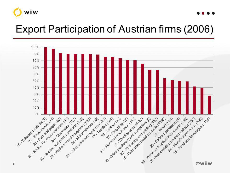 wiiw 7 Export Participation of Austrian firms (2006)