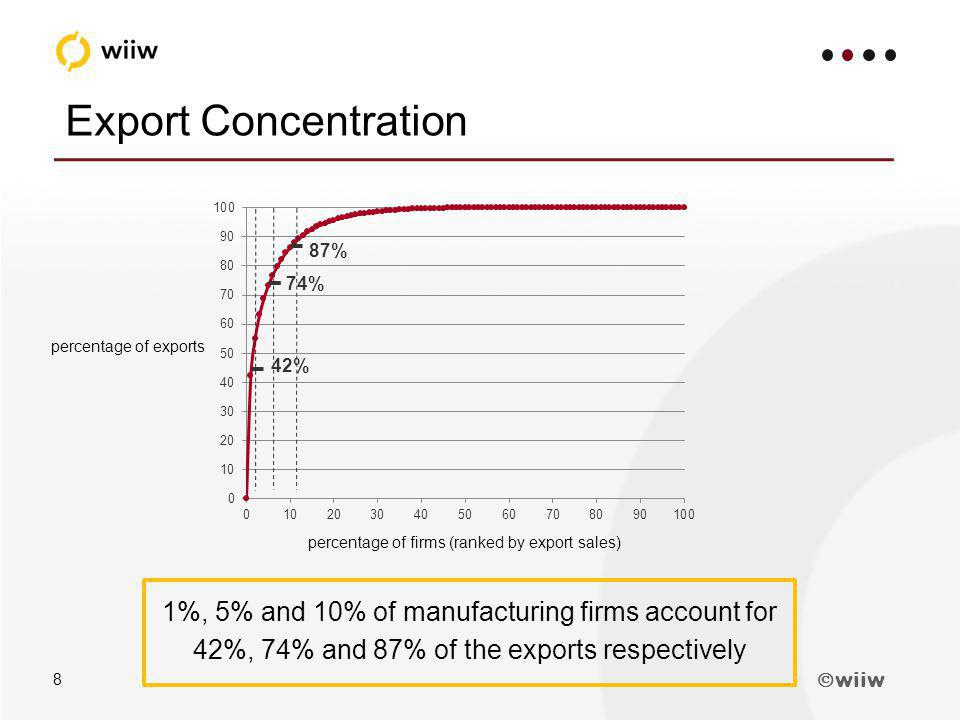 wiiw 8 Export Concentration 1%, 5% and 10% of manufacturing firms account for 42%, 74% and 87% of the exports respectively percentage of firms (ranked by export sales) percentage of exports 42% 74% 87%
