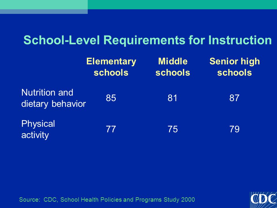 School-Level Requirements for Instruction 797577 Physical activity 878185 Nutrition and dietary behavior Senior high schools Middle schools Elementary schools Source: CDC, School Health Policies and Programs Study 2000