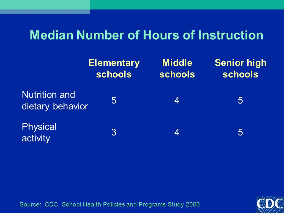 Median Number of Hours of Instruction 543 Physical activity 545 Nutrition and dietary behavior Senior high schools Middle schools Elementary schools Source: CDC, School Health Policies and Programs Study 2000