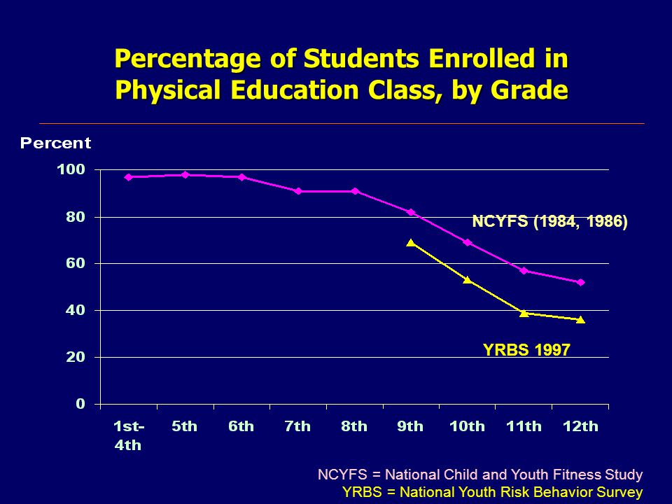 Percentage of Students Enrolled in Physical Education Class, by Grade NCYFS (1984, 1986) YRBS 1997 NCYFS = National Child and Youth Fitness Study YRBS = National Youth Risk Behavior Survey