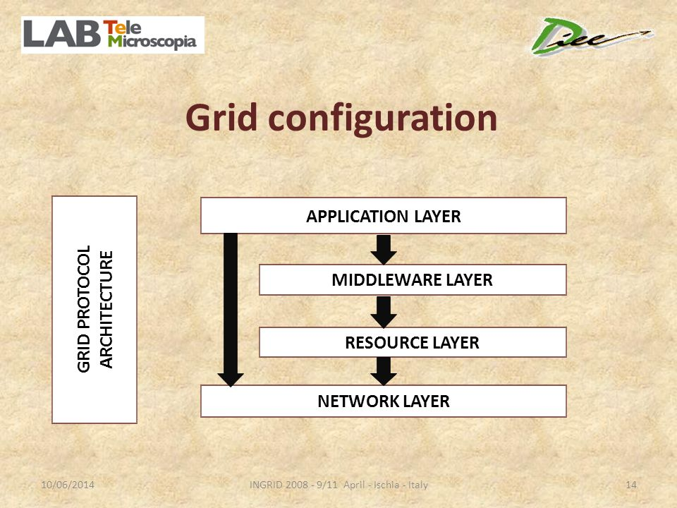 Grid configuration 10/06/2014INGRID /11 April - Ischia - Italy14 APPLICATION LAYER MIDDLEWARE LAYER RESOURCE LAYER NETWORK LAYER GRID PROTOCOL ARCHITECTURE