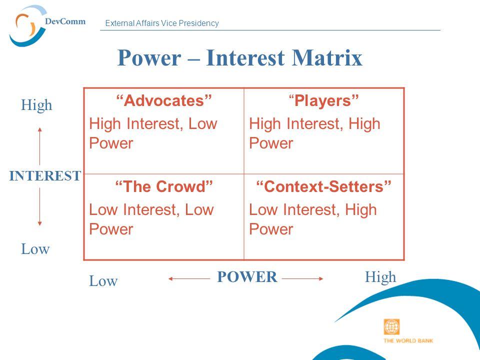 External Affairs Vice Presidency Power – Interest Matrix Advocates High Interest, Low Power Players High Interest, High Power The Crowd Low Interest, Low Power Context-Setters Low Interest, High Power POWERHigh Low INTEREST High