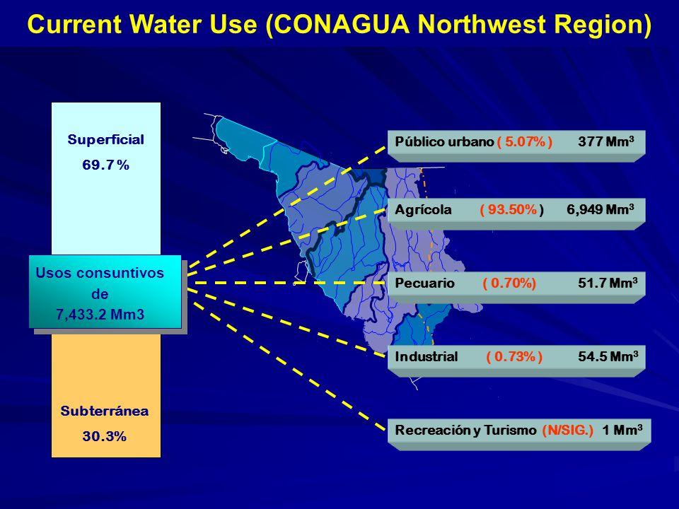 Subterránea 30.3% Superficial 69.7 % Current Water Use (CONAGUA Northwest Region) Público urbano ( 5.07% ) 377 Mm 3 Agrícola ( 93.50% ) 6,949 Mm 3 Pecuario ( 0.70%) 51.7 Mm 3 Industrial ( 0.73% ) 54.5 Mm 3 Recreación y Turismo (N/SIG.) 1 Mm 3 Usos consuntivos de 7,433.2 Mm3