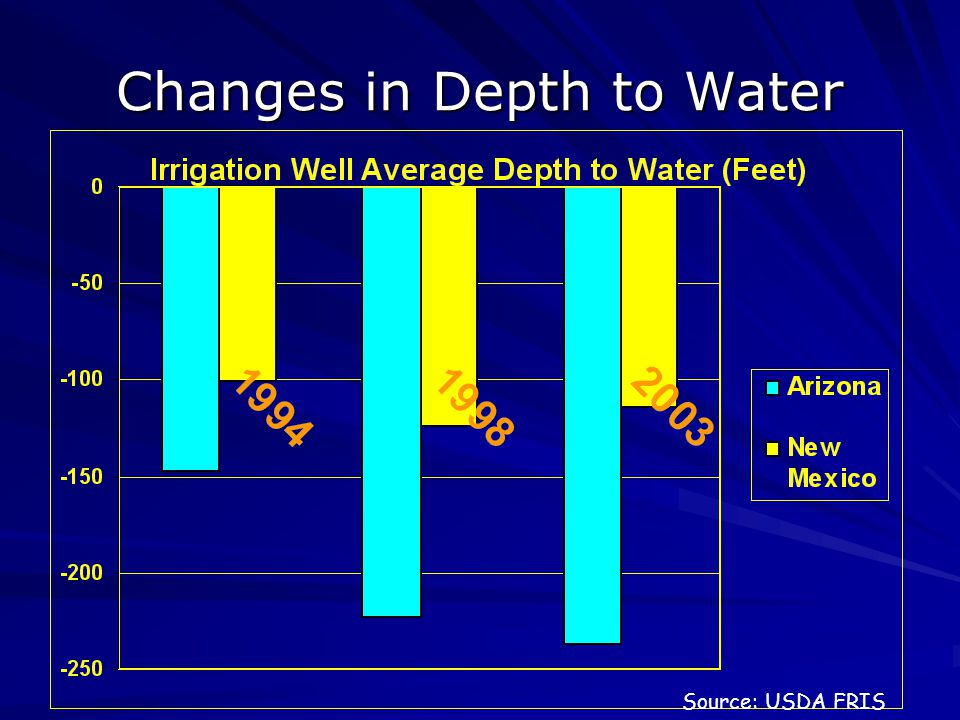 Changes in Depth to Water Source: USDA FRIS