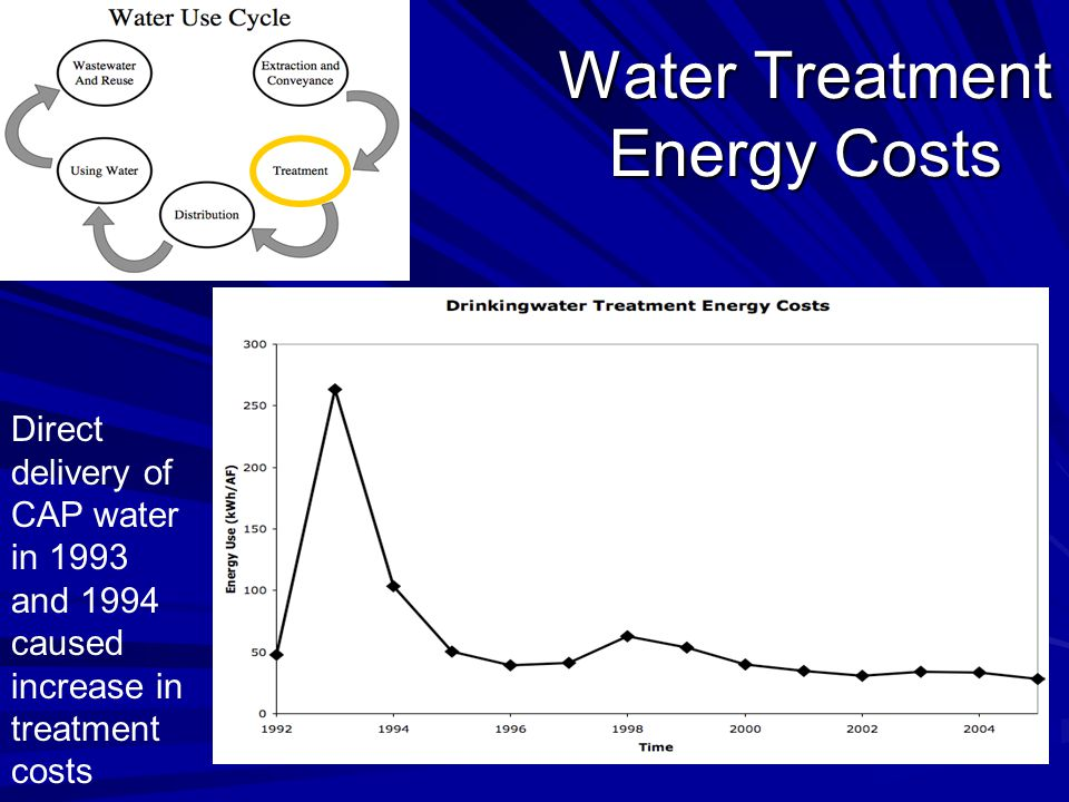 Water Treatment Energy Costs Direct delivery of CAP water in 1993 and 1994 caused increase in treatment costs