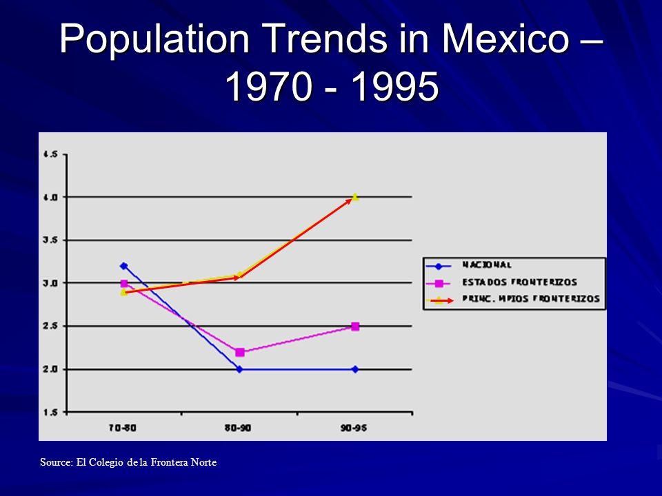 Population Trends in Mexico – 1970 - 1995 Source: El Colegio de la Frontera Norte