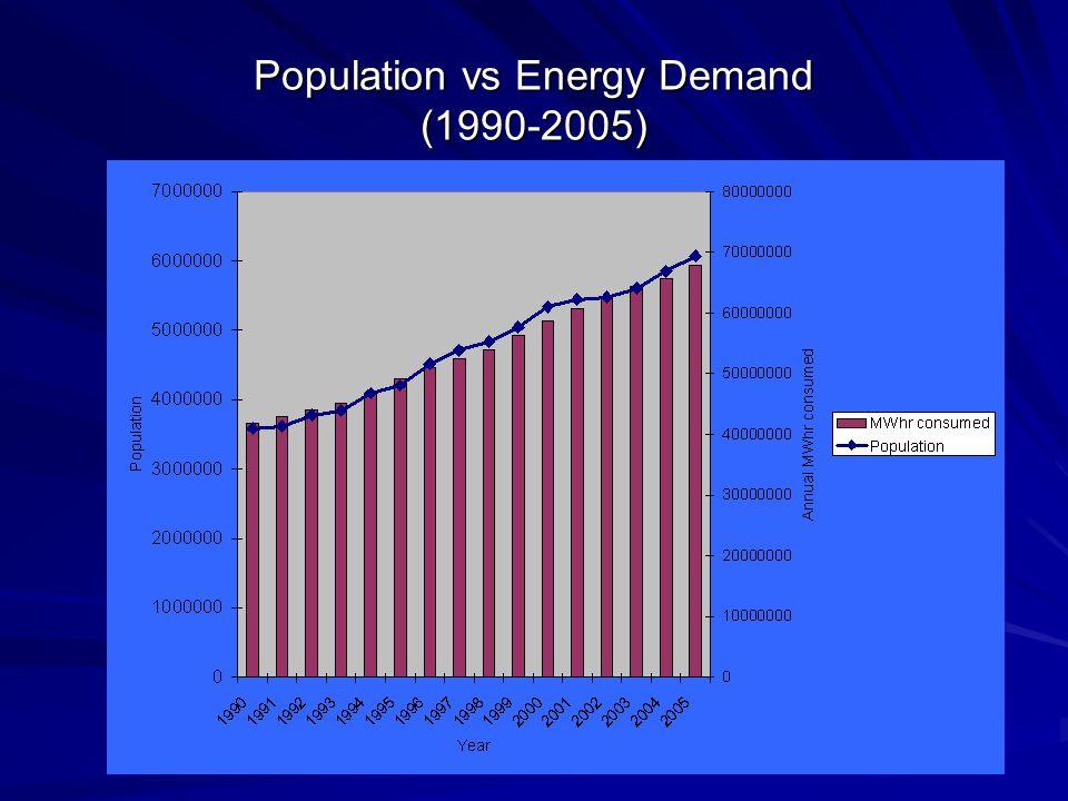 Population vs Energy Demand (1990-2005)