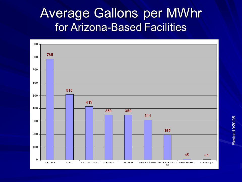 Average Gallons per MWhr for Arizona-Based Facilities Revised 9/29/08
