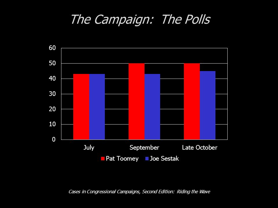 Cases in Congressional Campaigns, Second Edition: Riding the Wave The Campaign: The Polls