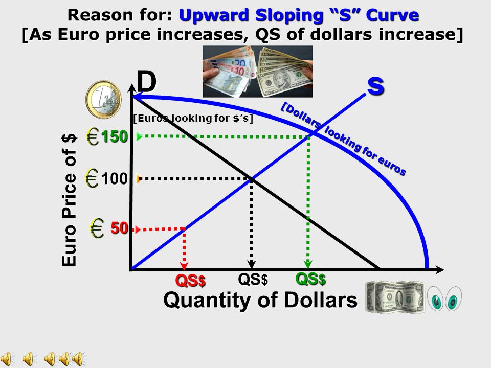 Euro Price of $ 150 100 50 Quantity of Dollars Quantity of Dollars D s [Dollars looking for Euros] Reason for: Downward Sloping D Curve [As Euro price