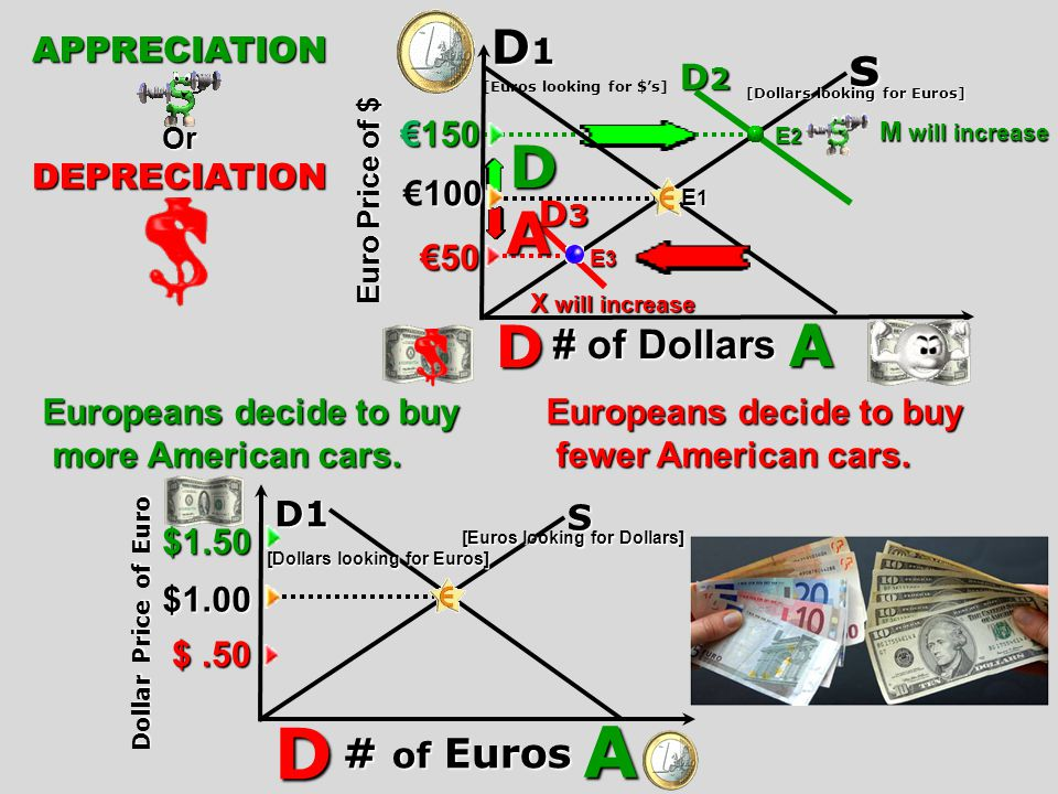 Euro Price of $ 150 100 50 Quantity of Dollars Quantity of Dollars D [Euros looking for $s] s [Dollars looking for euros Reason for: Upward Sloping S Curve [As Euro price increases, QS of dollars increase] QS $