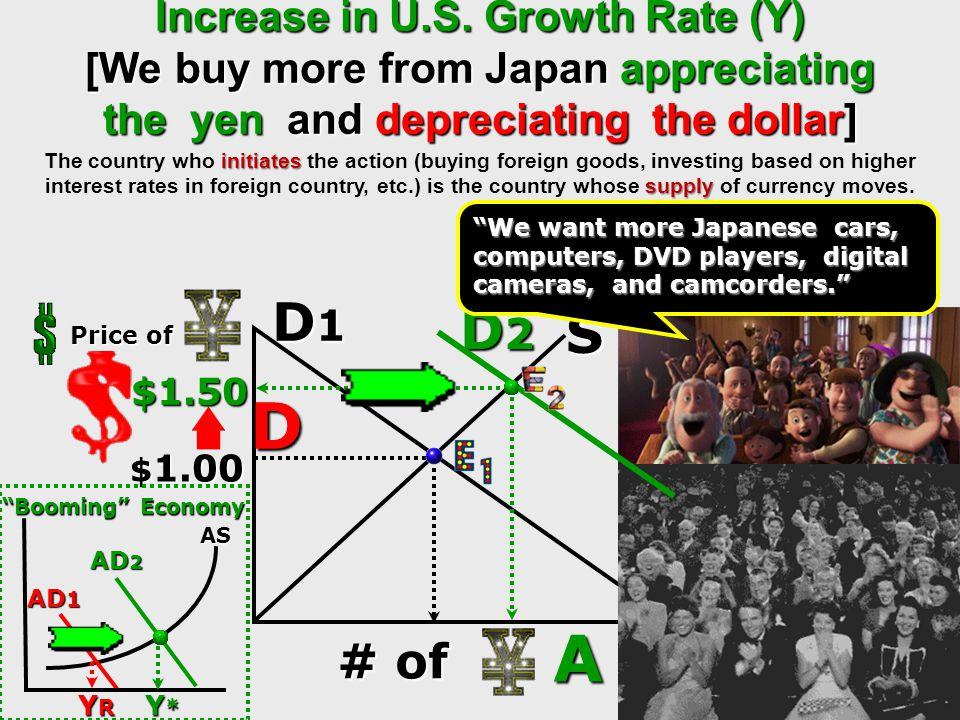 D 50 50 D2D2D2D2 D3D3D3D3 A A D Euro Price of $ 150 150 100 100 # of Dollars D1D1D1D1 [Euros looking for $s] s $1.50 Dollar Price of Euro $1.00 $.50 #