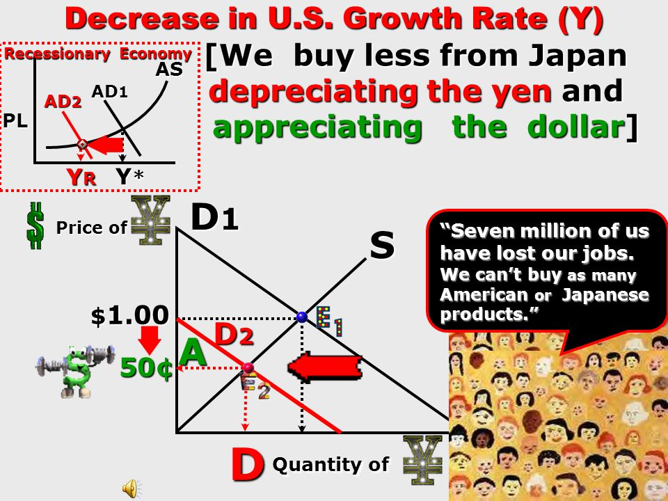 Increase in U.S. Growth Rate (Y) [We buy more from Japan appreciating the yen and depreciating the dollar] # of D1D1D1D1 S $ 1.00 $ 1.00 D2D2D2D2 D Pr