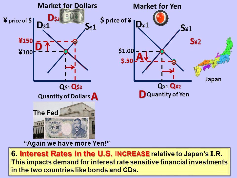 Market for YenMarket for Dollars ¥ price of $ $ price of ¥ D$1D$1 S$1S$1 D¥1D¥1 S¥1S¥1 ¥ 100 $1.00 Q $1 Q ¥1 D$ 2 S¥2S¥2S¥2S¥2 ¥ 150 $.50 $.50 Q¥2Q¥2Q