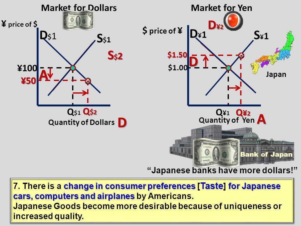 Market for Yen Market for Dollars D$1D$1 S$1S$1 D¥1D¥1 S¥1S¥1 ¥ 100 $1.00 Q$1Q$1 Q ¥1 D$2D$2D$2D$2 S¥2S¥2S¥2S¥2 ¥ 150 Q$2Q$2Q$2Q$2 $.50 $.50 Q¥2Q¥2Q¥2