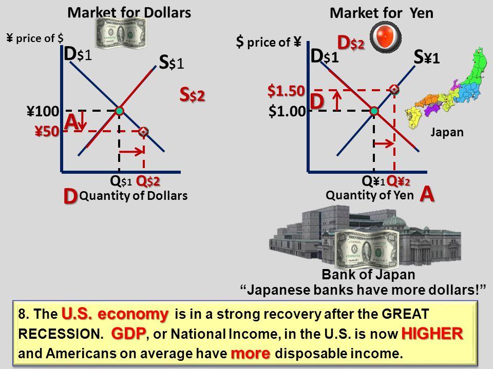 A Quantity of Yen Market for Dollars D$1D$1 S$1S$1 ¥100 Q $1 S$2S$2S$2S$2 ¥50 ¥50 Q$2Q$2Q$2Q$2 Market for Yen D¥1D¥1 S¥1S¥1 $1.00 Q¥1Q¥1 D¥2D¥2D¥2D¥2