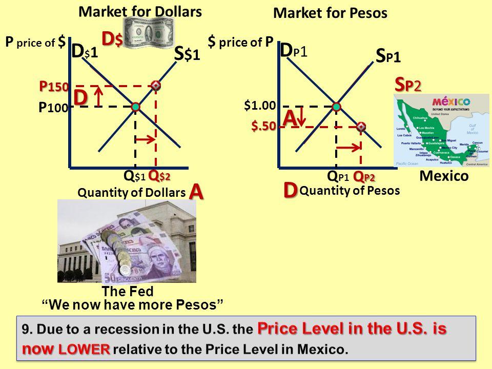 Q¥2Q¥2Q¥2Q¥2 Market for Dollars D$1D$1 S$1S$1 ¥100 Q $1 S$2S$2S$2S$2 ¥50 ¥50 Q$2Q$2Q$2Q$2 Market for Yen D$1D$1 S ¥1 $1.00 Q¥1Q¥1 D $2 $1.50 Quantity