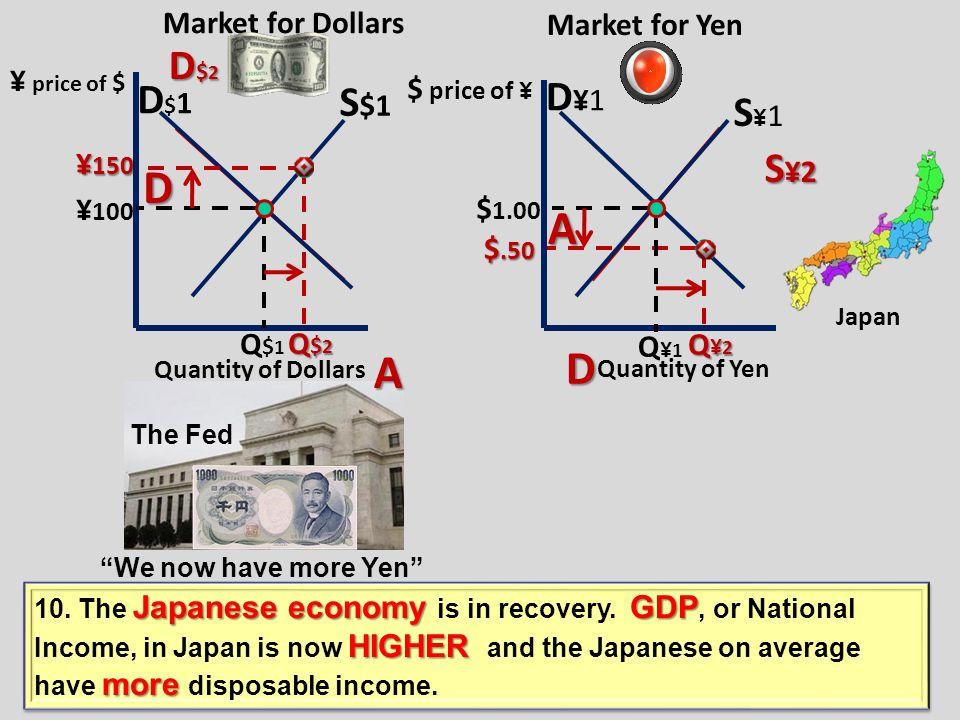 Market for Pesos Market for Dollars D$1D$1 S $1 DP1DP1 SP1SP1 P 100 $1.00 Q $1 Q P1 D$2D$2D$2D$2 SP2SP2SP2SP2 P 150 Q $2 $.50 $.50 Q P2 Quantity of Pe