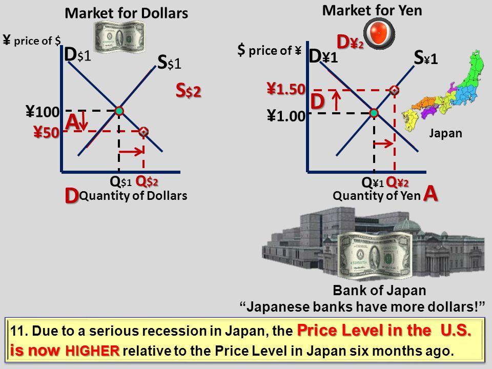 Market for Yen Market for Dollars D$1D$1 S $1 D¥1D¥1 S¥1S¥1 ¥ 100 $ 1.00 Q$1Q$1 Q¥1Q¥1 D$2D$2D$2D$2 S ¥2 ¥ 150 Q$2Q$2Q$2Q$2 $.50 $.50 Q¥2Q¥2Q¥2Q¥2 Qua