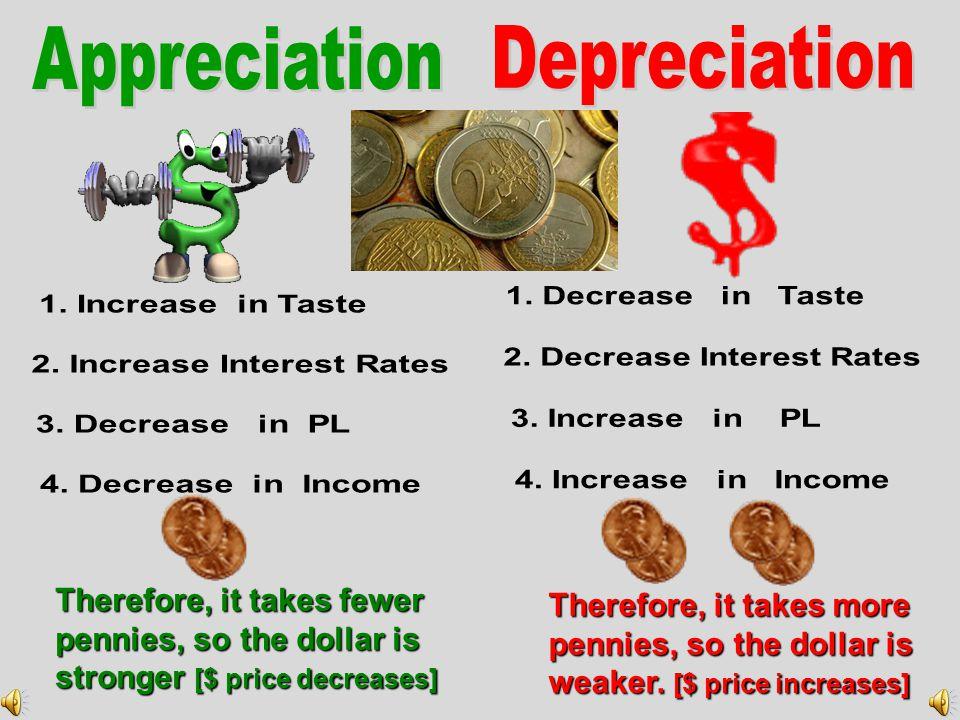 Q¥2Q¥2Q¥2Q¥2 Quantity of Yen Market for Dollars D$1D$1 S$1S$1 ¥ 100 Q $1 S$2S$2S$2S$2 ¥ 50 ¥ 50 Q$2Q$2Q$2Q$2 Market for Yen D ¥1 S¥1S¥1 ¥ 1.00 Q¥1Q¥1