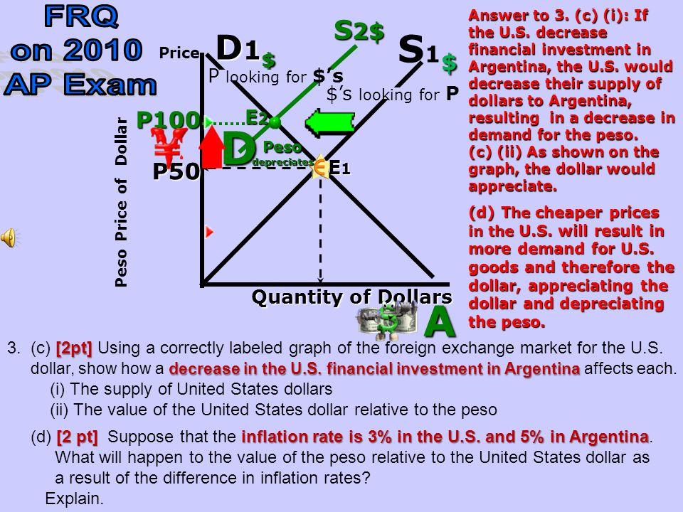 R25 Quantity of Dollars Rupee Price of Dollar R50 R50 P rice $S1$$S1$ D1$D1$D1$D1$ A D R100 E1E1E1E1 E2E2E2E2 S2$S2$S2$S2$ Rupeeappreciates R s lookin