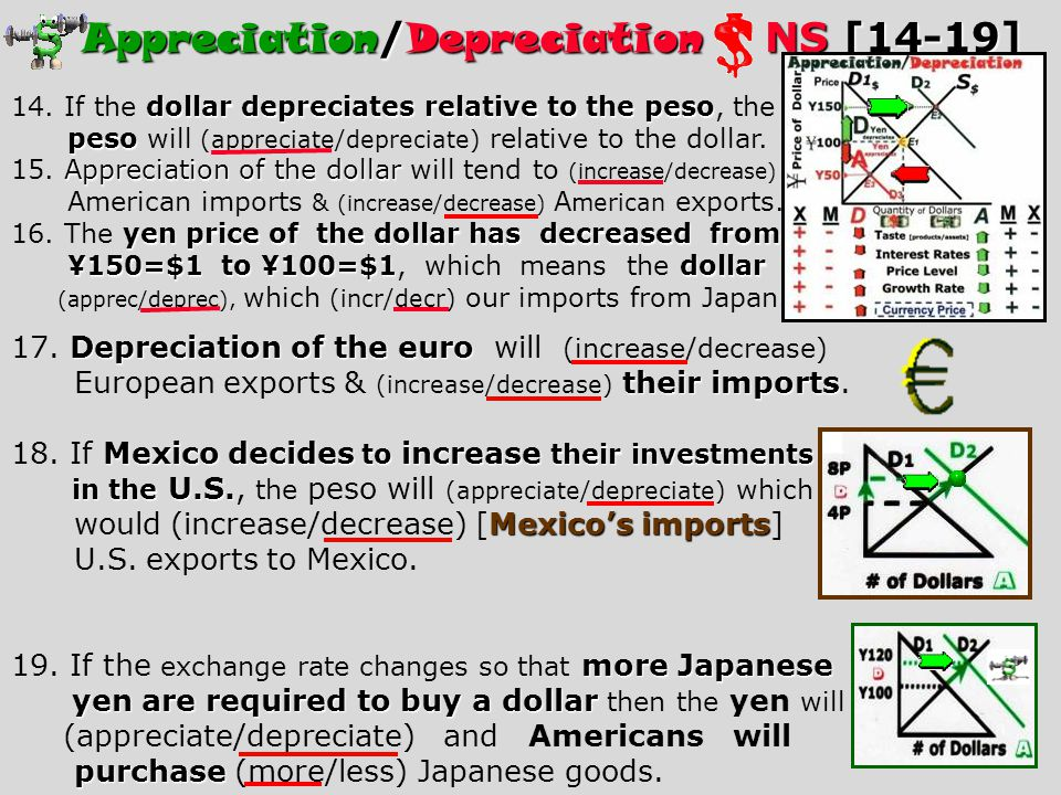 Exports[Decreased] Imports[Increased] Strong Dollar As Interest Rates Rose... [all the way to 13%] 81 82 83 84 85 Exports decreased. Agricultural expo