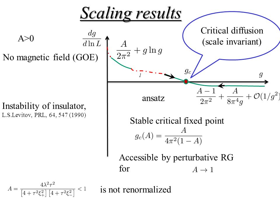 Scaling results 1 ansatz No magnetic field (GOE) A>0 is not renormalized Instability of insulator, L.S.Levitov, PRL, 64, 547 (1990) Stable critical fixed point Accessible by perturbative RG for Critical diffusion (scale invariant)
