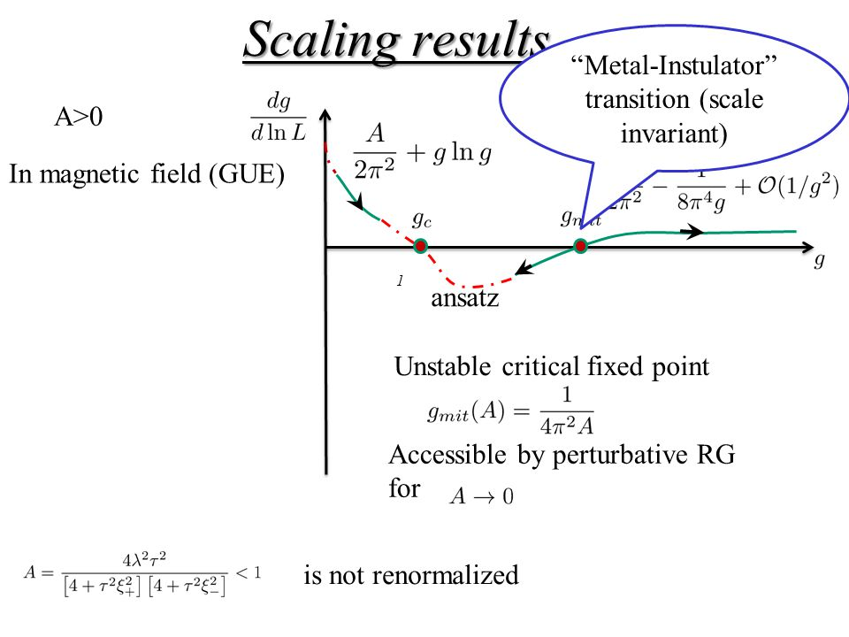 Scaling results 1 ansatz In magnetic field (GUE) A>0 is not renormalized Unstable critical fixed point Accessible by perturbative RG for Metal-Instulator transition (scale invariant)