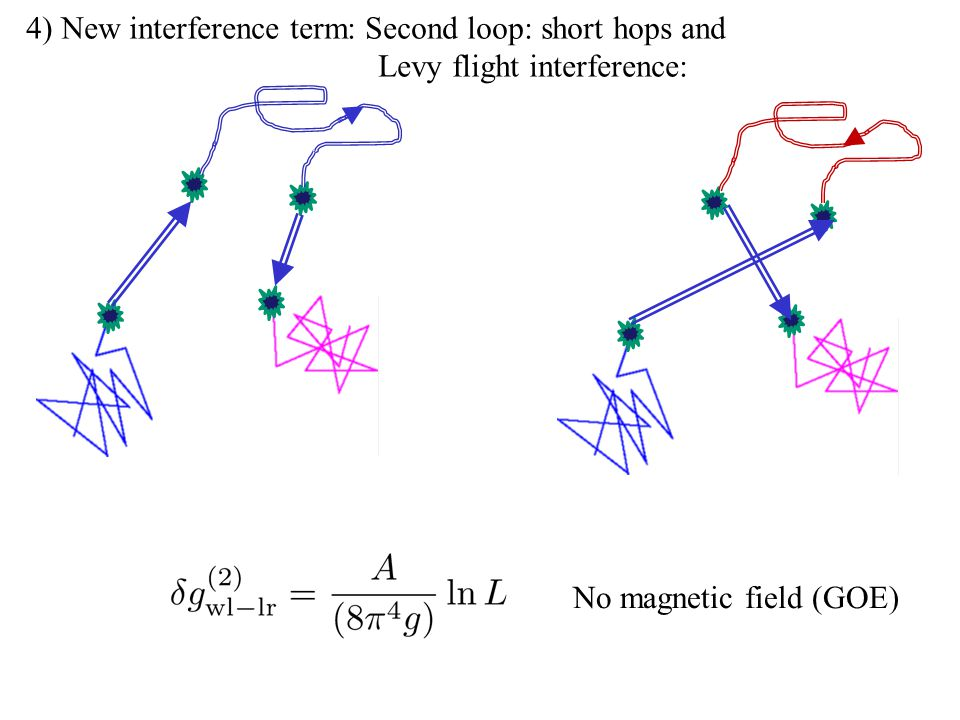 4) New interference term: Second loop: short hops and Levy flight interference: No magnetic field (GOE)