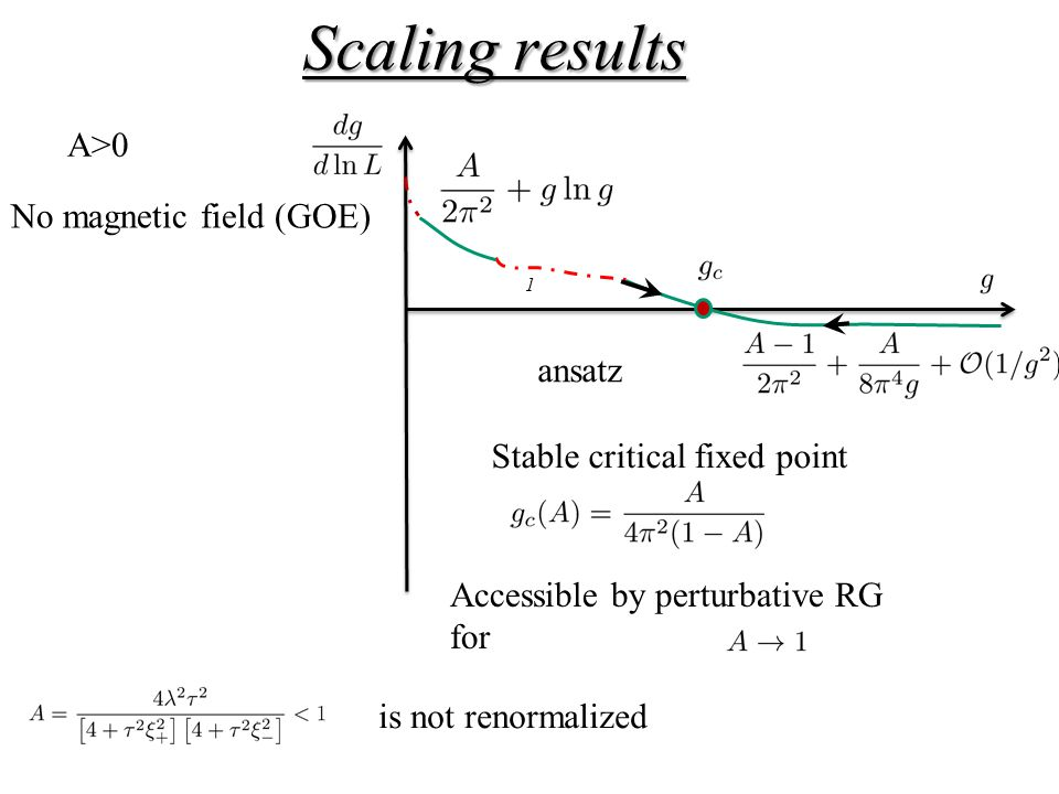 Scaling results 1 ansatz No magnetic field (GOE) A>0 is not renormalized Stable critical fixed point Accessible by perturbative RG for