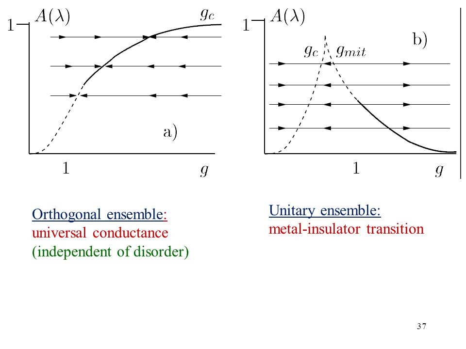 37 Orthogonal ensemble: universal conductance (independent of disorder) Unitary ensemble: metal-insulator transition