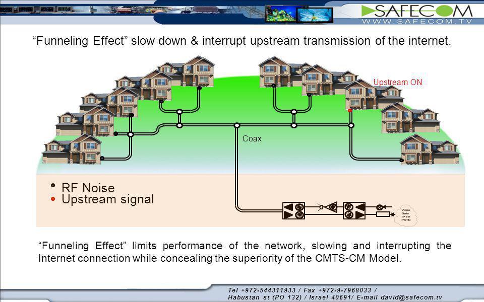Coax RF Noise.Cable modem -Upstream signal.