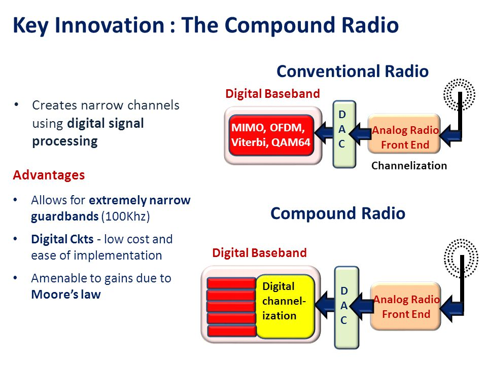 Key Innovation : The Compound Radio Compound Radio Digital Baseband DACDAC Analog Radio Front End Digital channel- ization Conventional Radio Digital