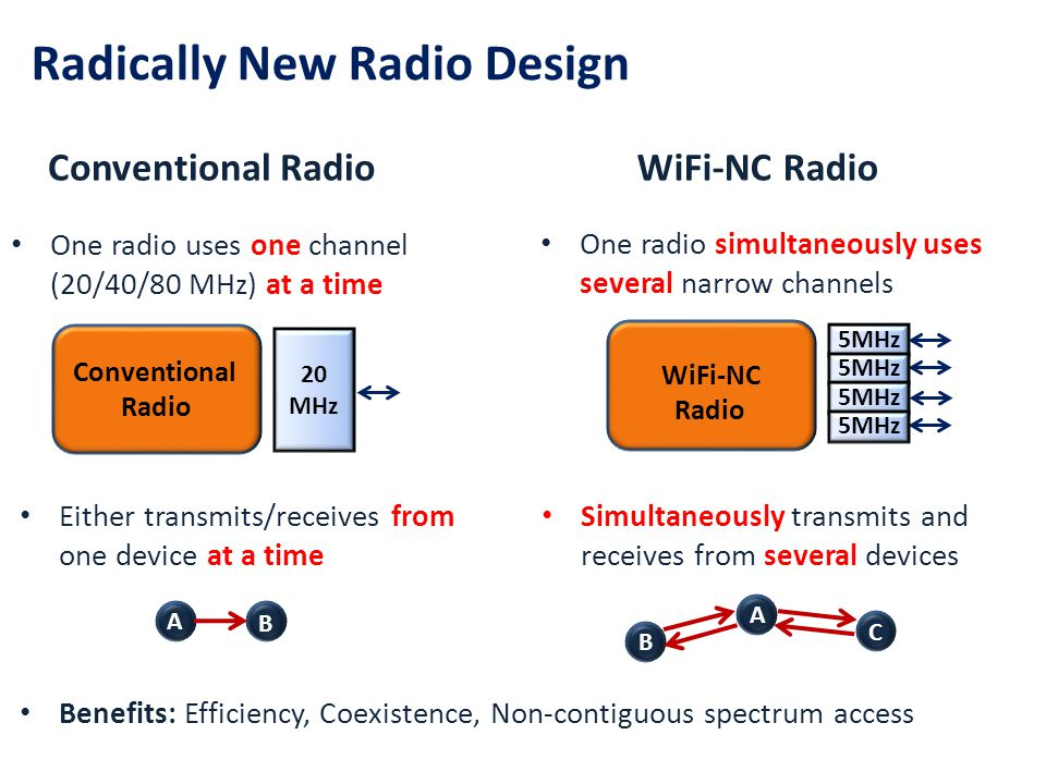 Key Innovation : The Compound Radio Compound Radio Digital Baseband DACDAC Analog Radio Front End Digital channel- ization Conventional Radio Digital Baseband DACDAC Analog Radio Front End MIMO, OFDM, Viterbi, QAM64 Creates narrow channels using digital signal processing Advantages Allows for extremely narrow guardbands (100Khz) Digital Ckts - low cost and ease of implementation Amenable to gains due to Moores law Channelization