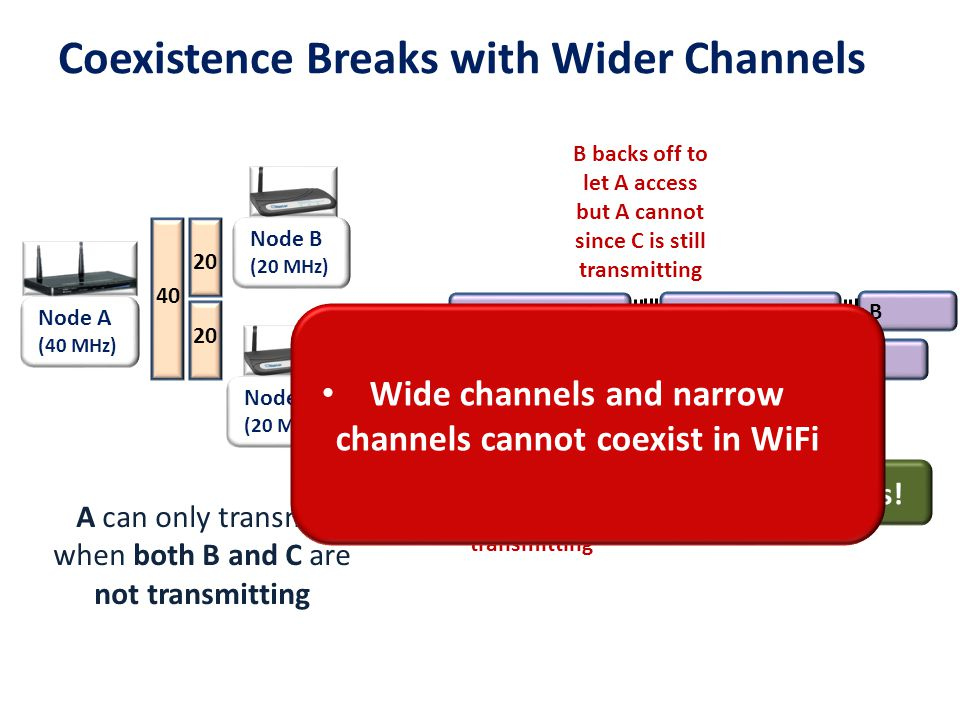Node A (80 MHz) Node B (20 MHz) Node C (20 MHz) 80 20 Backward compatible mode : In 802.11n, a/c upon detecting a narrow band device reduce channel width Avoids starvation but inefficient Node A (80 MHz) Node B (20 MHz) Node C (20 MHz) 20 Current Standards are Inefficient