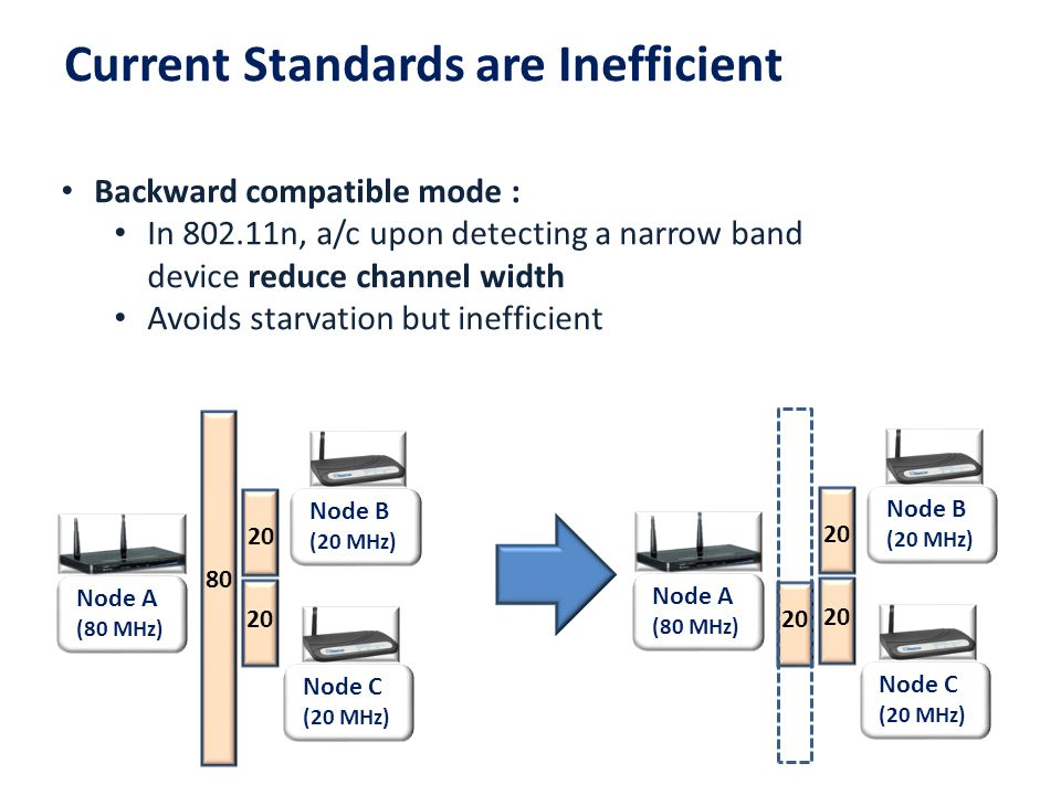 Node A (80 MHz) Node B (20 MHz) Node C (20 MHz) 80 20 Backward compatible mode : In 802.11n, a/c upon detecting a narrow band device reduce channel wi