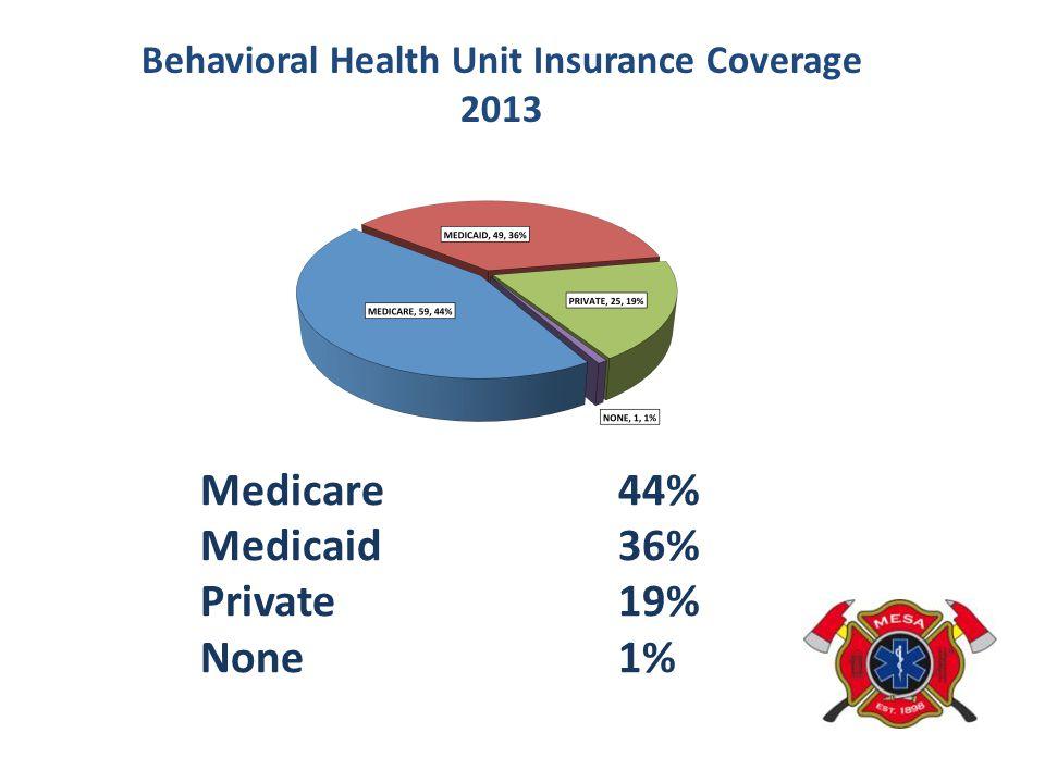 Behavioral Health Unit Insurance Coverage 2013 Medicare44% Medicaid36% Private19% None1%