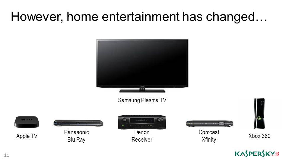 11 However, home entertainment has changed… Apple TV Panasonic Blu Ray Denon Receiver Comcast Xfinity Xbox 360 Samsung Plasma TV