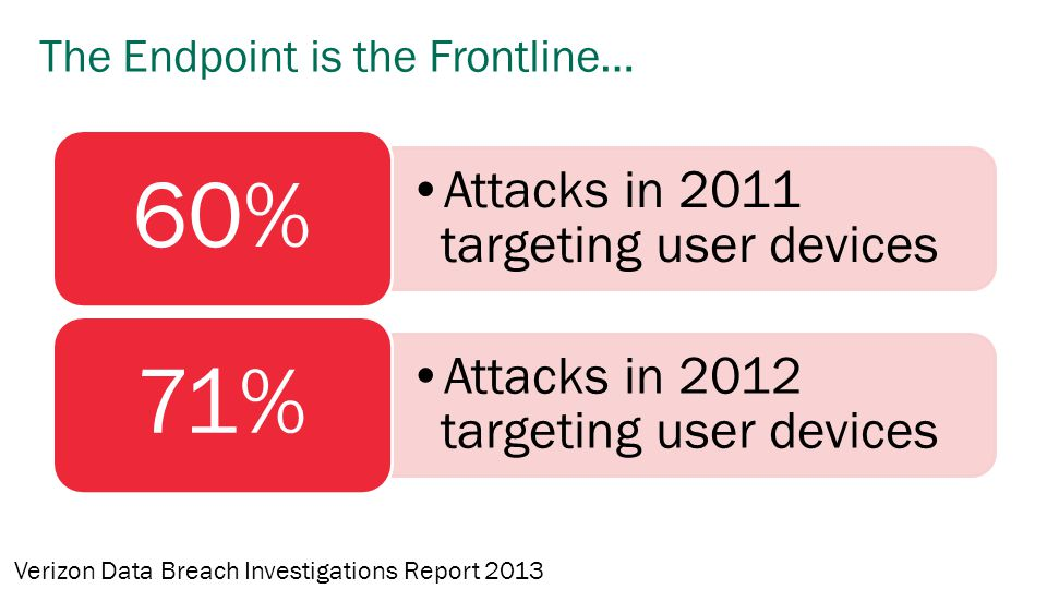 The Endpoint is the Frontline… Attacks in 2011 targeting user devices 60% Attacks in 2012 targeting user devices 71% Verizon Data Breach Investigation