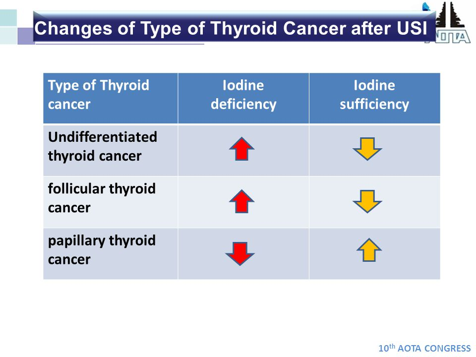 10 th AOTA CONGRESS Type of Thyroid cancer Iodine deficiency Iodine sufficiency Undifferentiated thyroid cancer follicular thyroid cancer papillary th