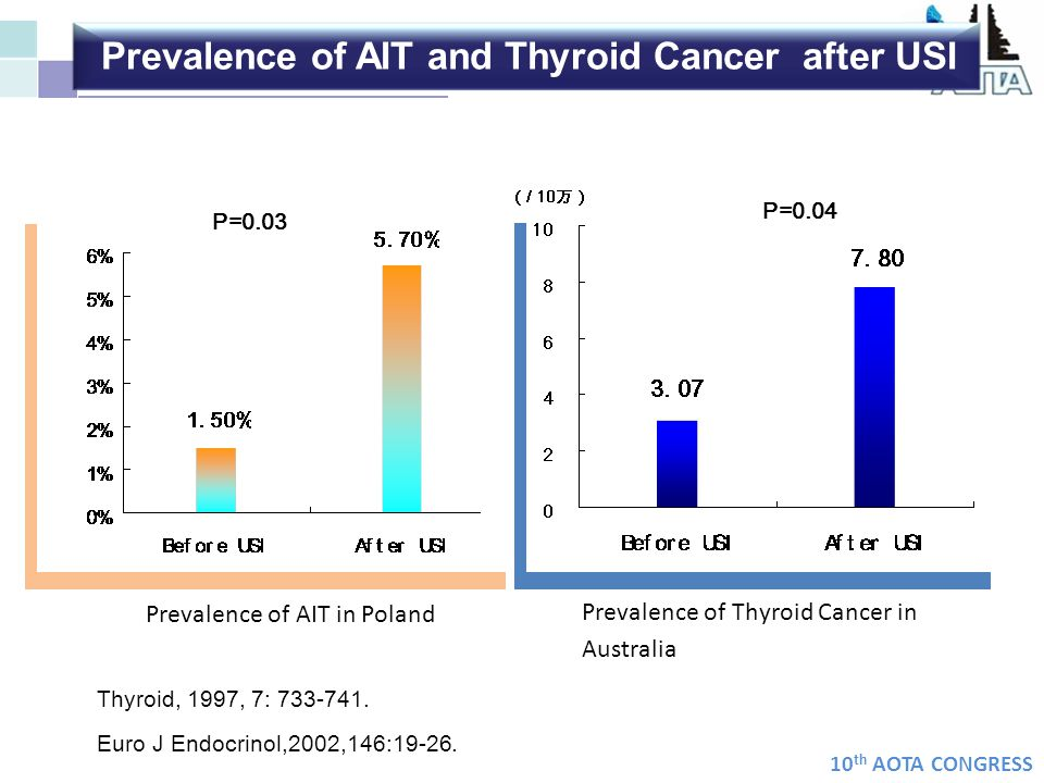 10 th AOTA CONGRESS Prevalence of AIT in Poland Prevalence of Thyroid Cancer in Australia Thyroid, 1997, 7: 733-741. Euro J Endocrinol,2002,146:19-26.