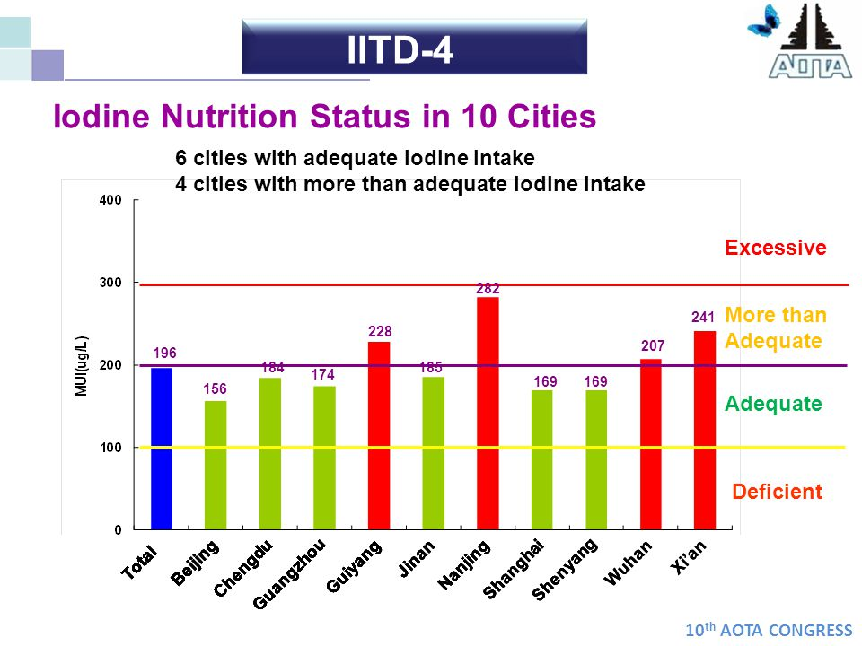 10 th AOTA CONGRESS Excessive Iodine Nutrition Status in 10 Cities 156 169 282 241 207 185 174 184 228 196 More than Adequate Adequate Deficient Total