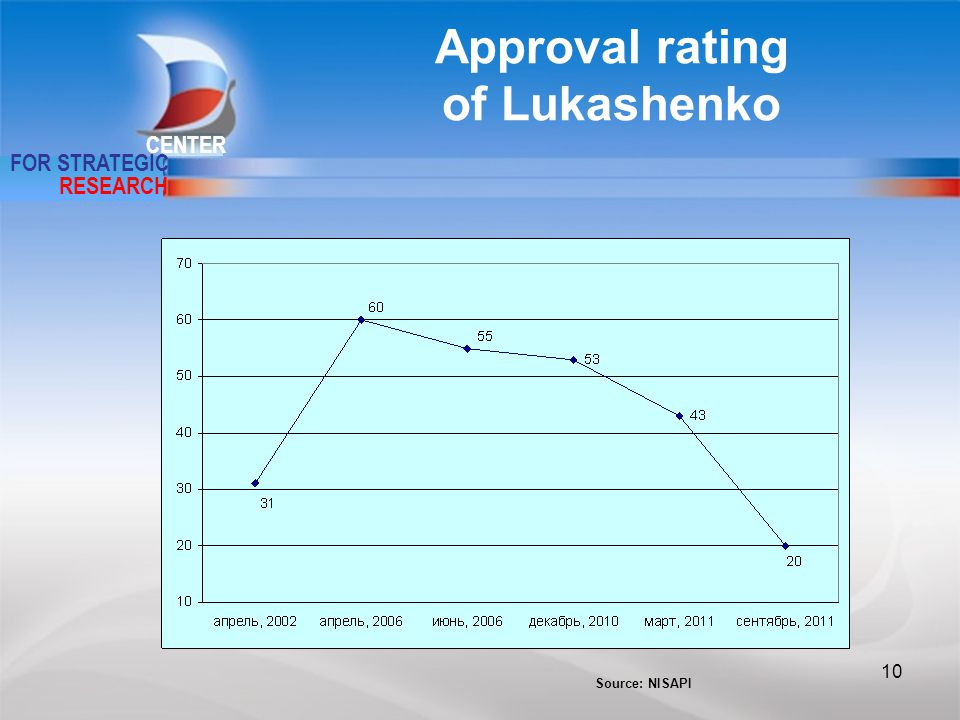 CENTER FOR STRATEGIC RESEARCH Approval rating of Lukashenko Source: NISAPI 10