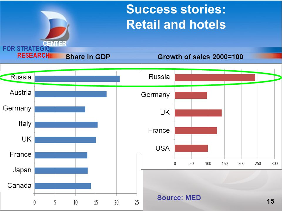Success stories: Retail and hotels Source: MED Share in GDPGrowth of sales 2000=100 15 Russia Austria Germany Italy UK France Japan Canada Russia Germany UK France USA