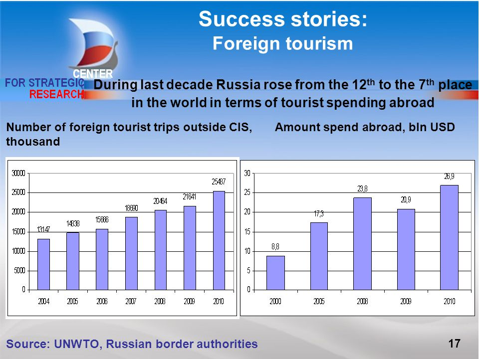 Success stories: Foreign tourism During last decade Russia rose from the 12 th to the 7 th place in the world in terms of tourist spending abroad Number of foreign tourist trips outside CIS, thousand Amount spend abroad, bln USD 17 Source: UNWTO, Russian border authorities