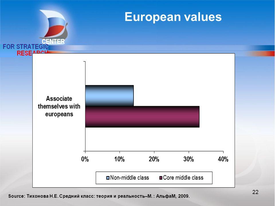 European values Source: Тихонова Н.Е. Средний класс: теория и реальность–М. : АльфаМ, 2009. 22