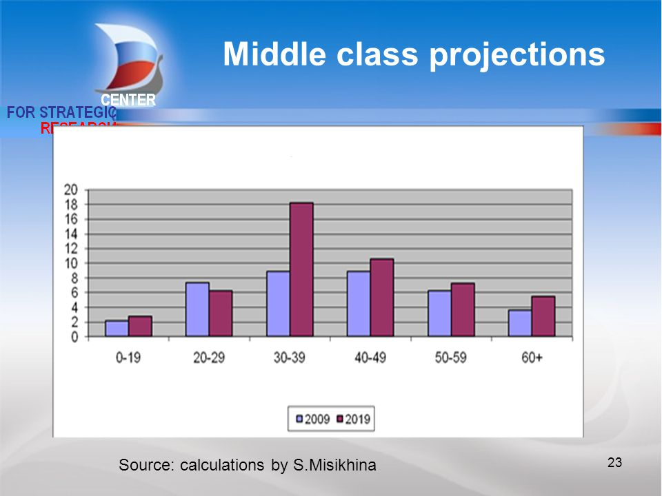 Middle class projections Source: calculations by S.Misikhina 23