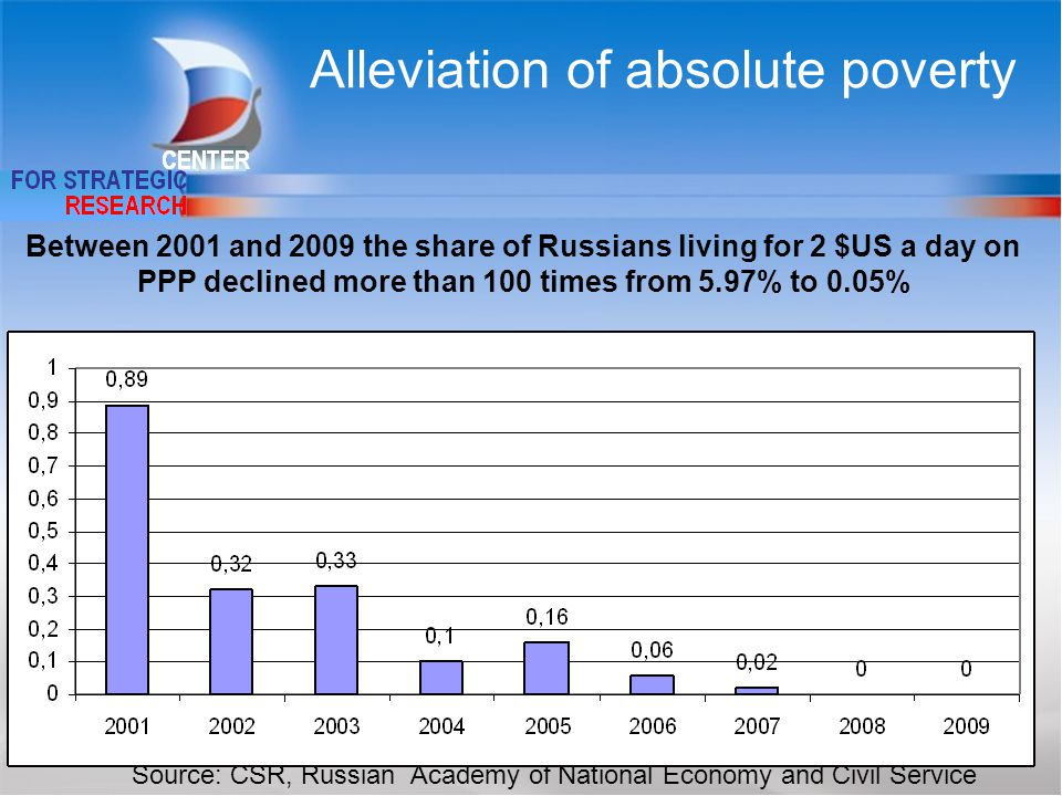 31 Between 2001 and 2009 the share of Russians living for 2 $US a day on PPP declined more than 100 times from 5.97% to 0.05% Alleviation of absolute poverty Source: CSR, Russian Academy of National Economy and Civil Service