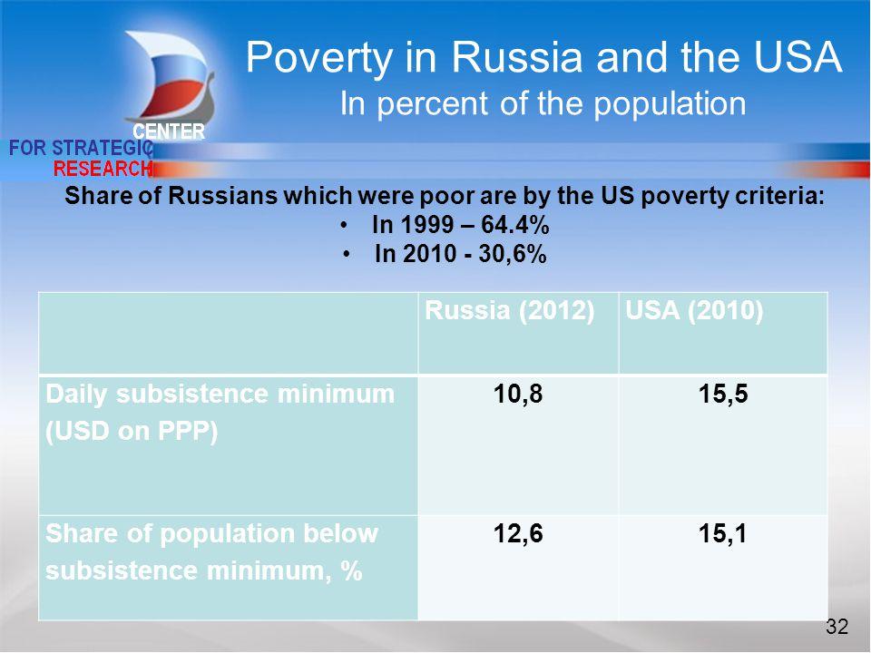 32 Russia (2012)USA (2010) Daily subsistence minimum (USD on PPP) 10,815,5 Share of population below subsistence minimum, % 12,615,1 Share of Russians which were poor are by the US poverty criteria: In 1999 – 64.4% In 2010 - 30,6% Poverty in Russia and the USA In percent of the population